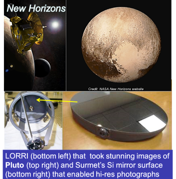 Surmet's Coating technology finds New Horizons